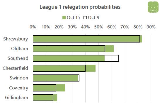 l1-relegation-battle-2016-10-15