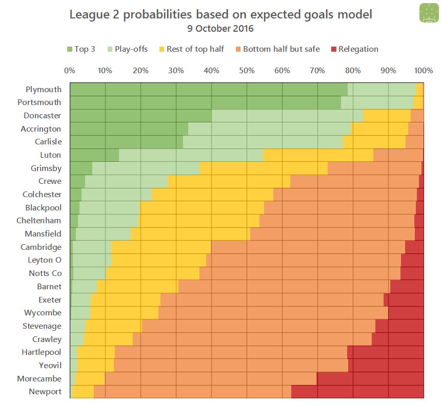 l2-probabilites-2016-10-09
