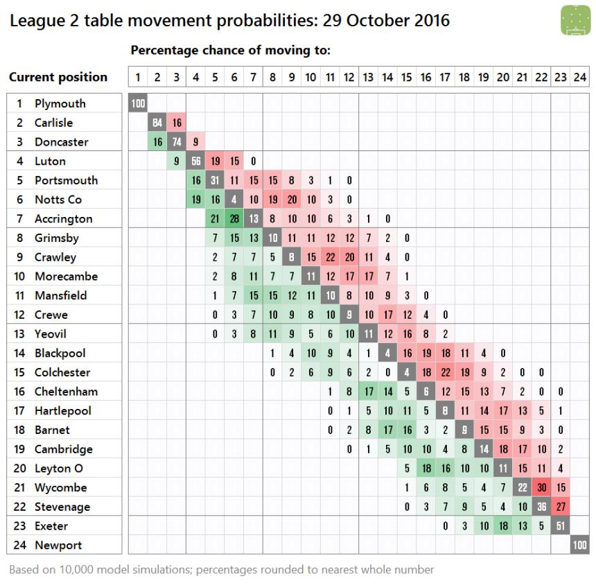 l2-probabilites-2016-10-29