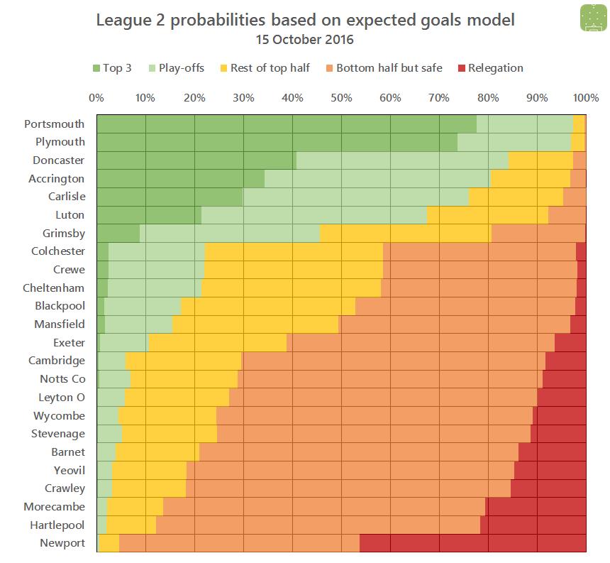 l2-probabilities-2016-10-15