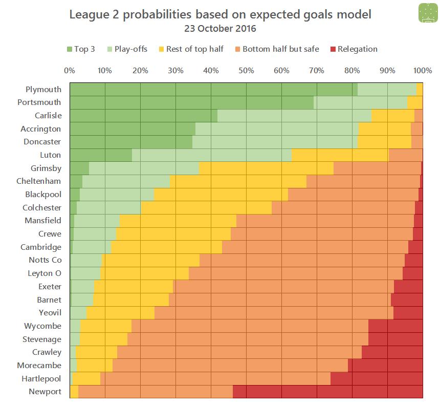 l2-probabilities-2016-10-23