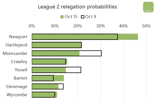 l2-relegation-battle-2016-10-15