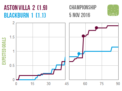 2016-11-05-aston-villa-blackburn
