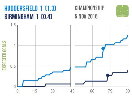2016-11-05-huddersfield-birmingham