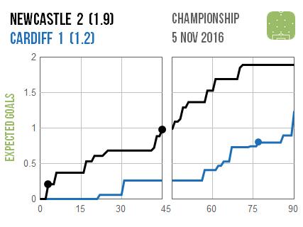 2016-11-05-newcastle-cardiff
