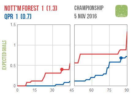 2016-11-05-nottm-forest-qpr