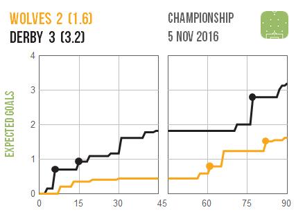 2016-11-05-wolves-derby