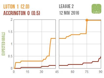 2016-11-12-luton-accrington