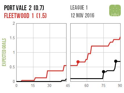2016-11-12-port-vale-fleetwood