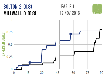 2016-11-19-bolton-millwall
