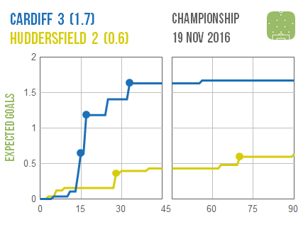 2016-11-19-cardiff-huddersfield