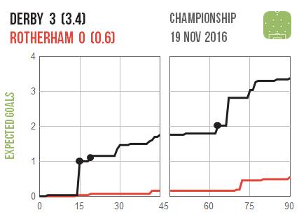 2016-11-19-derby-rotherham