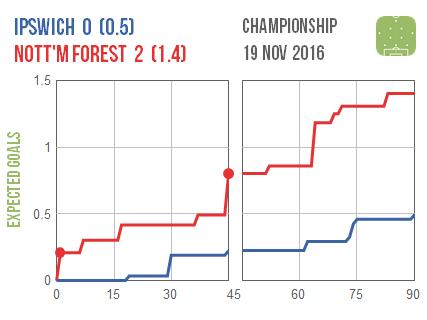 2016-11-19-ipswich-nottm-forest