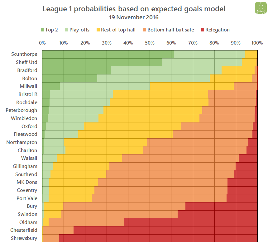 2016-11-19-l1-probabilities