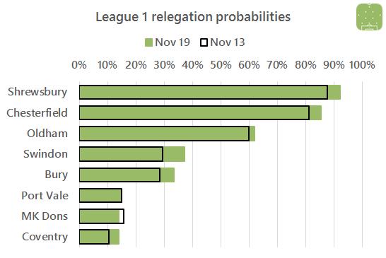 2016-11-19-l1-relegation