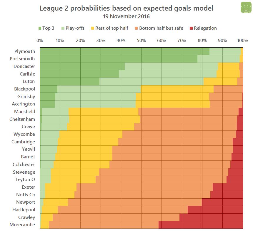2016-11-19-l2-probabilities