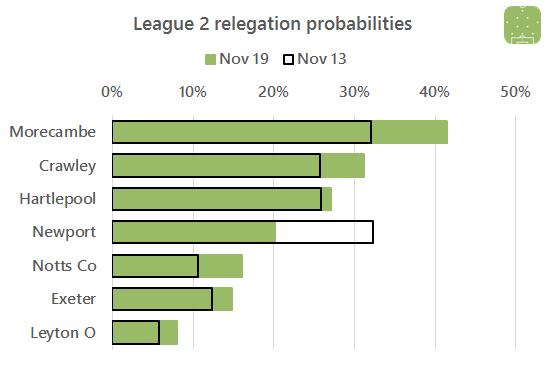 2016-11-19-l2-relegation