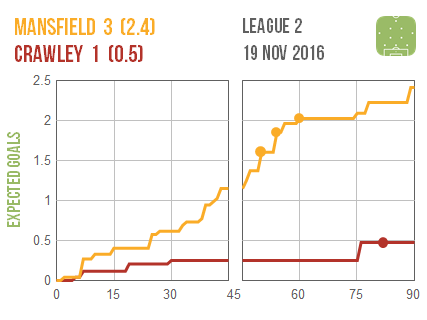 2016-11-19-mansfield-crawley