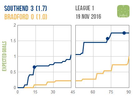 2016-11-19-southend-bradford
