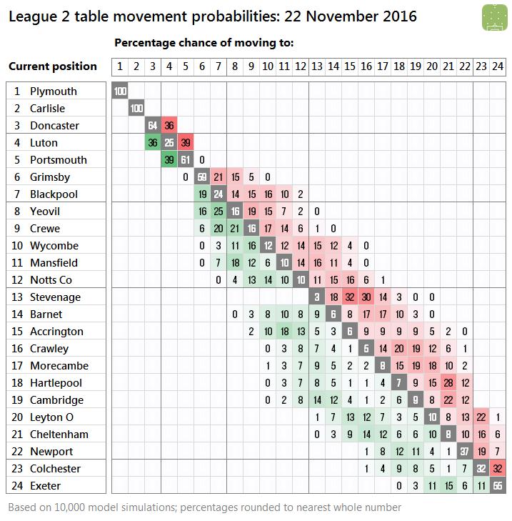 2016-11-22-l2-probabilities