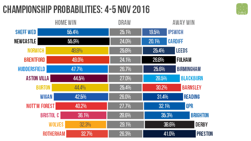 ch-probabilities-2016-11-05