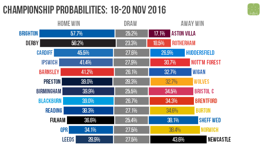 ch-probabilities-2016-11-18