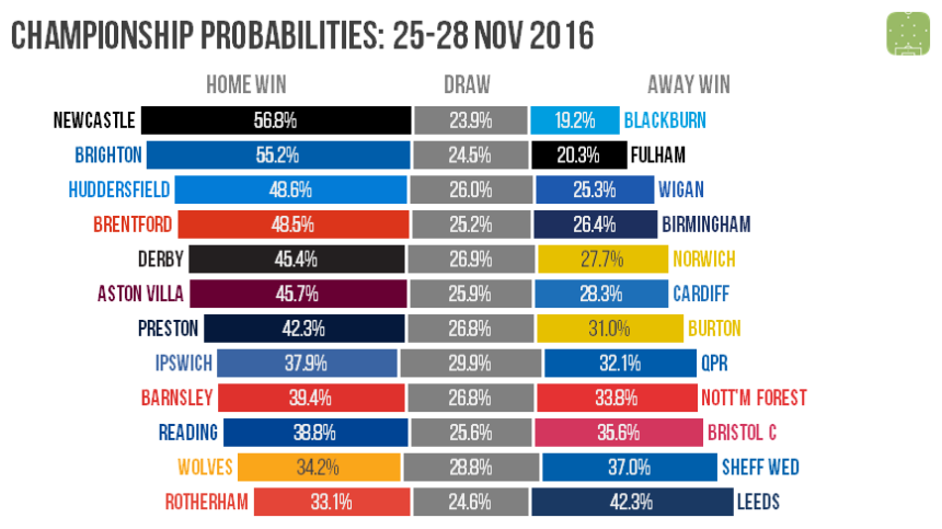 ch-probabilities-2016-11-26