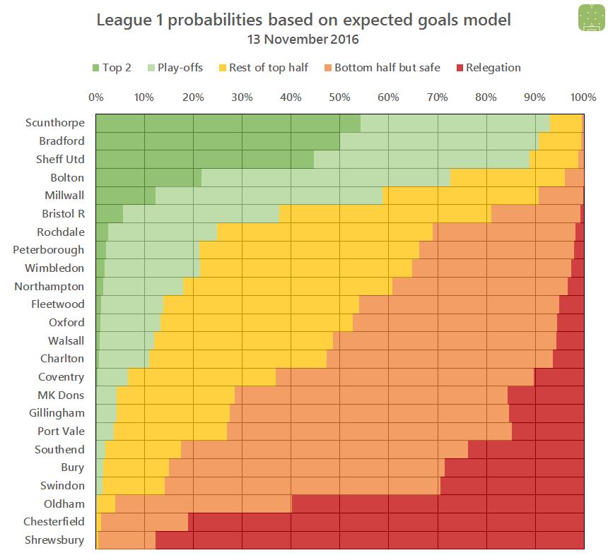 l1-probabilities-2016-11-13