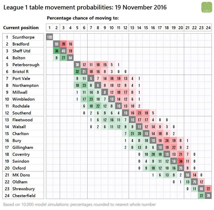 l1-probabilities-2016-11-19