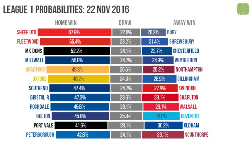 l1-probabilities-2016-11-22