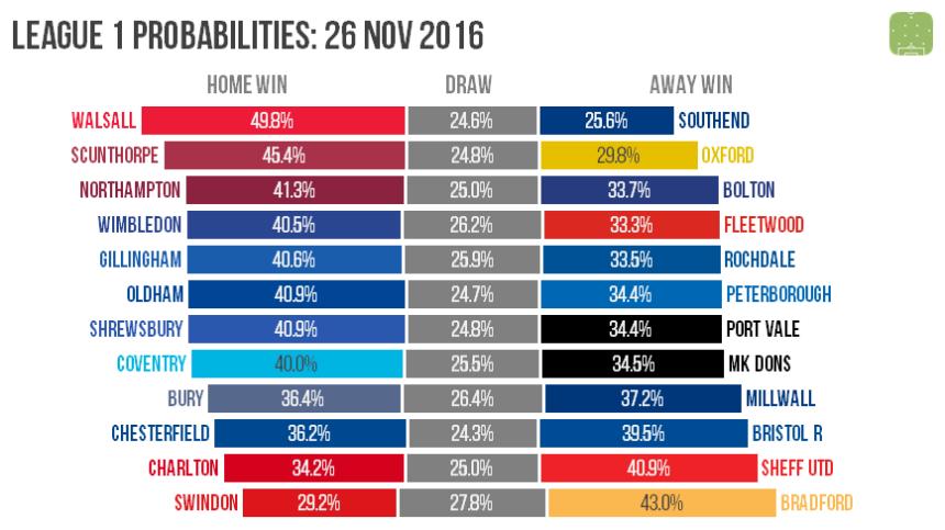 l1-probabilities-2016-11-26