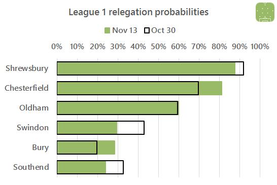 l1-relegation-2016-11-13