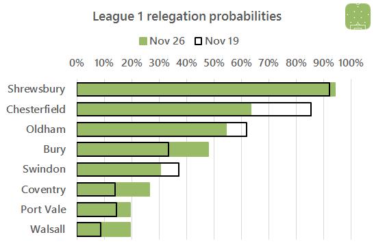 l1-relegation-2016-11-26