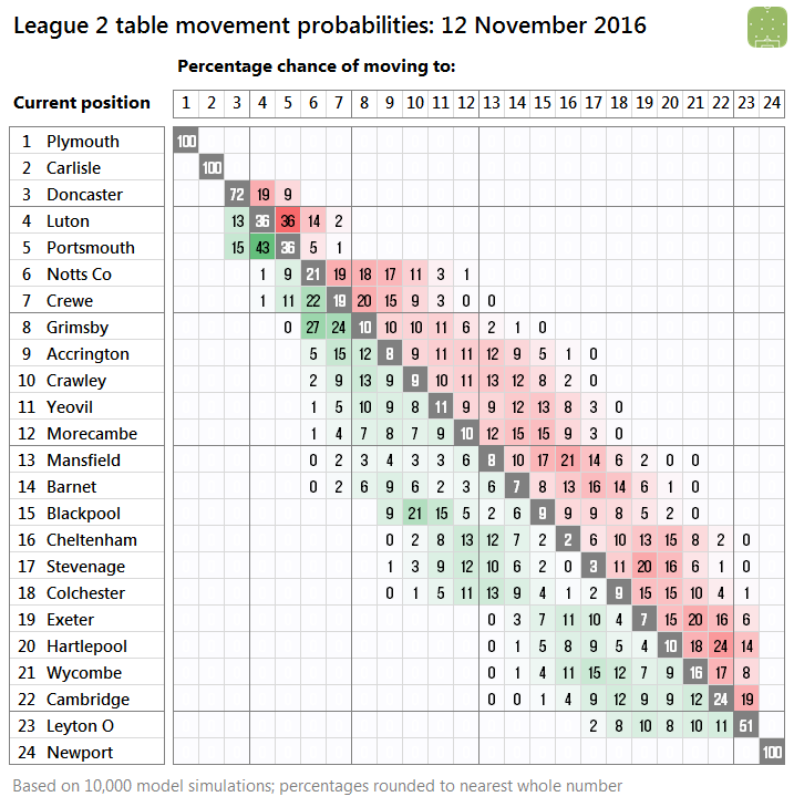 l2-probabilities-2016-11-12