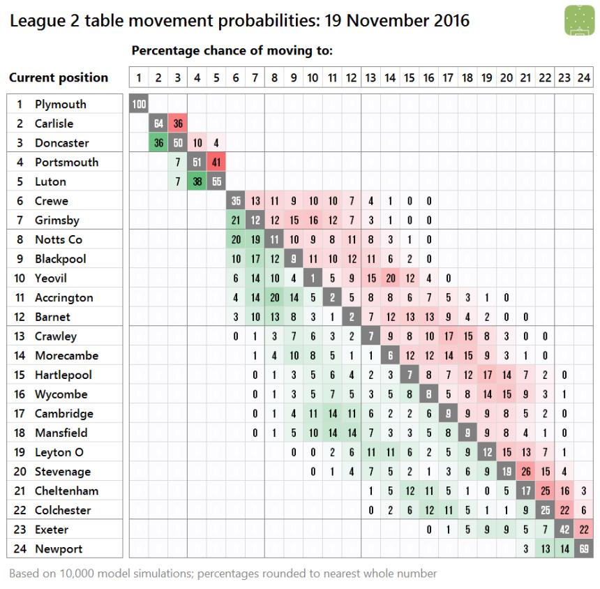l2-probabilities-2016-11-19