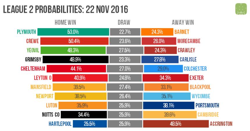 l2-probabilities-2016-11-22