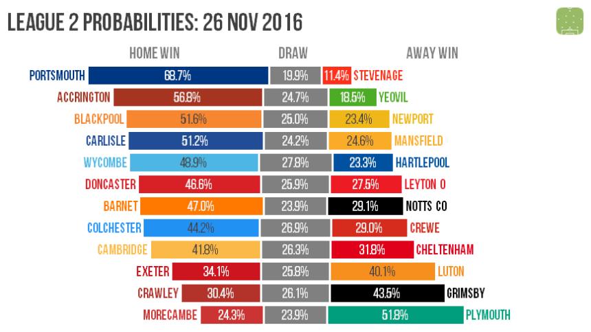 l2-probabilities-2016-11-26