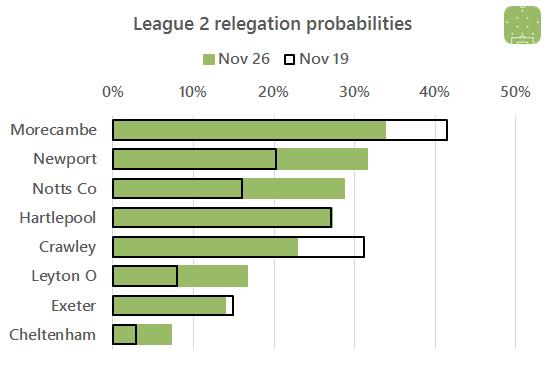 l2-relegation-2016-11-26