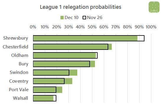 2016-10-12-l1-relegation
