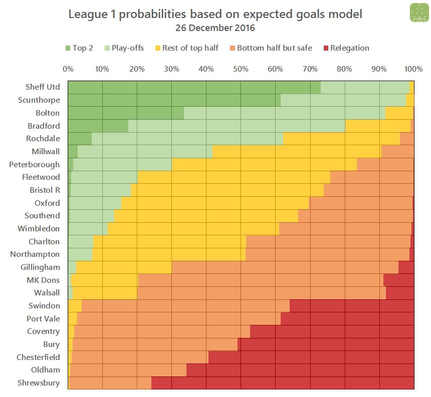2016-12-27-l1-probabilities