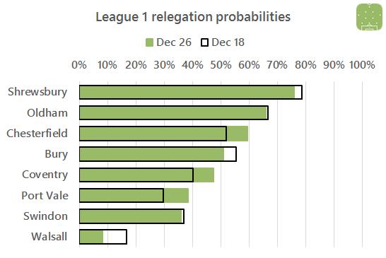 2016-12-27-l1-relegation
