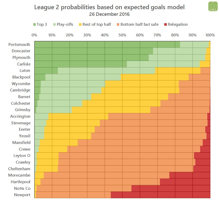 2016-12-27-l2-probabilities