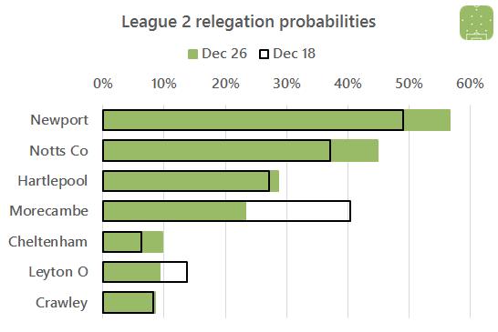 2016-12-27-l2-relegation