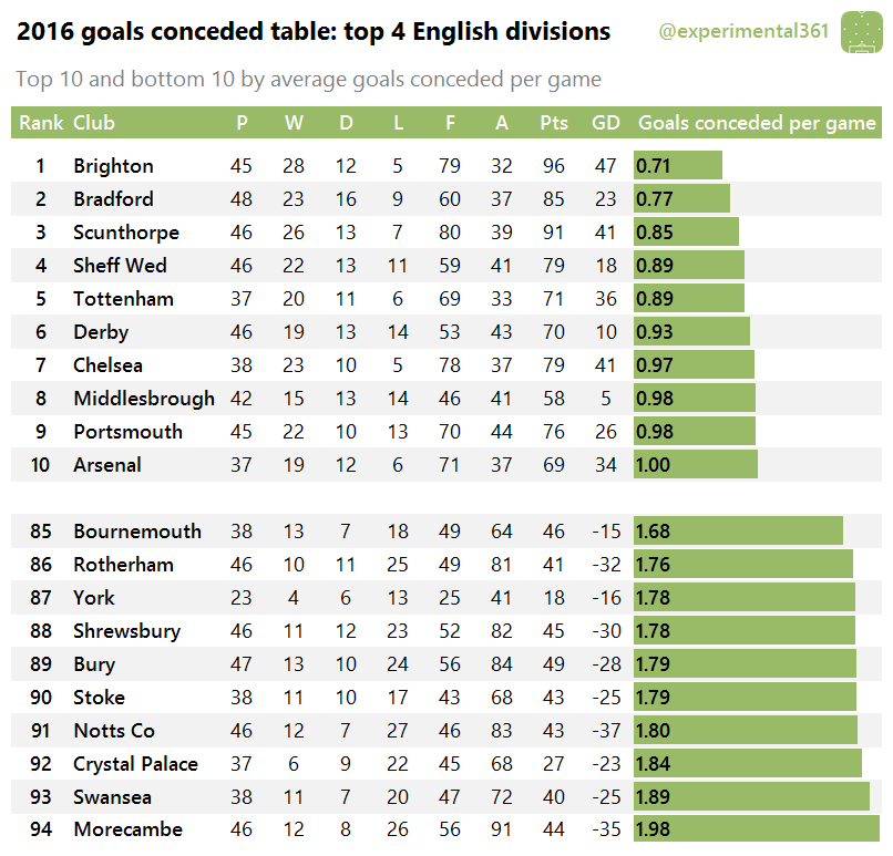 2016-goals-conceded-table