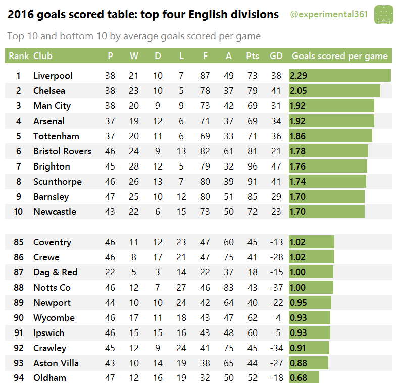 2016-goals-scored-table