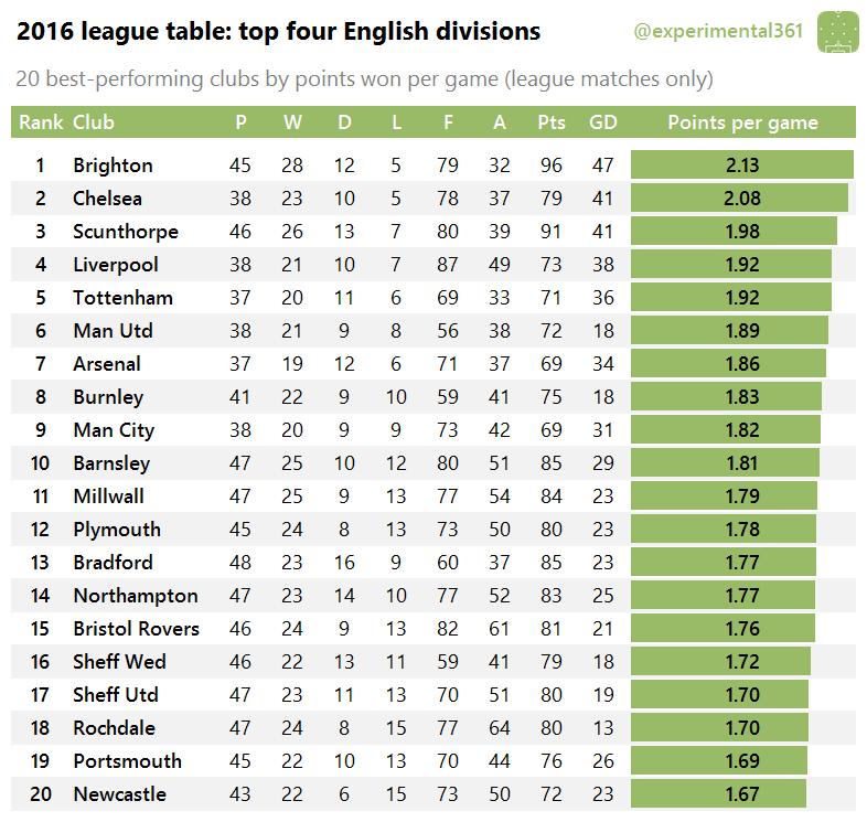 2016-league-table
