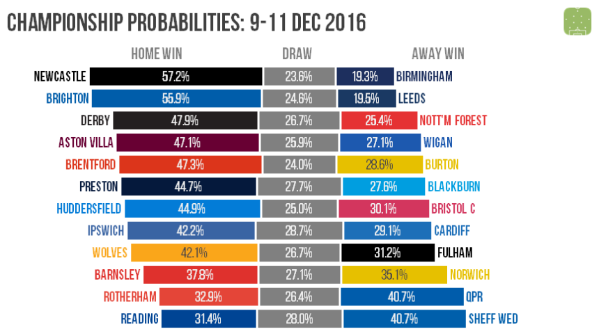 ch-probabilities-2016-12-09