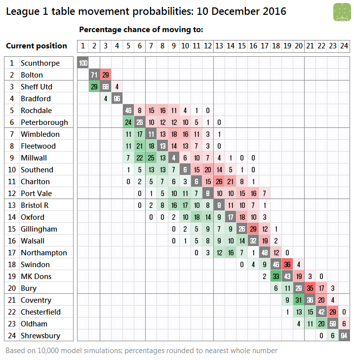 l1-probabilities-2016-12-10