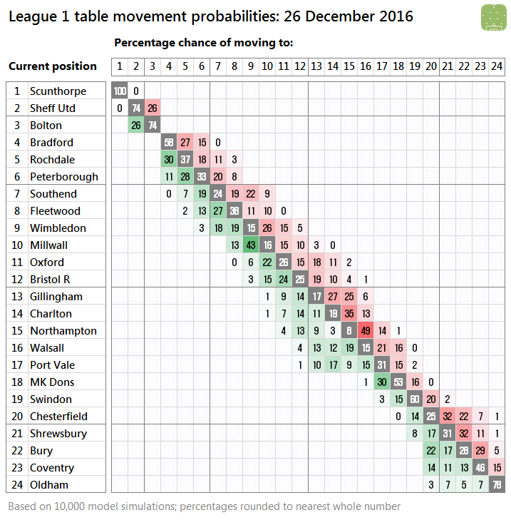 l1-probabilities-2016-12-26