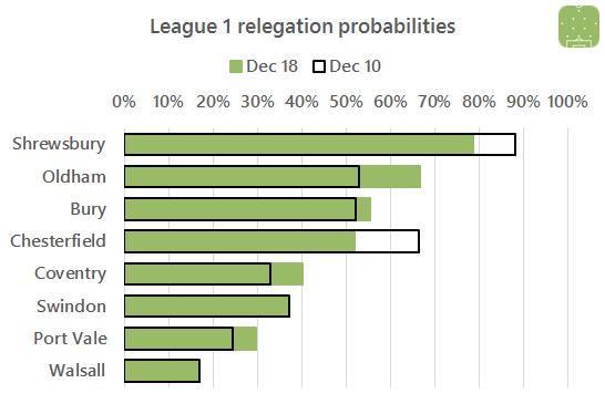 l1-relegation-2016-12-17
